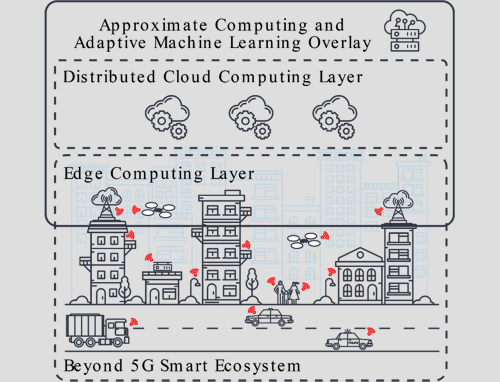 Approximate Computing for Power and Energy Optimisation